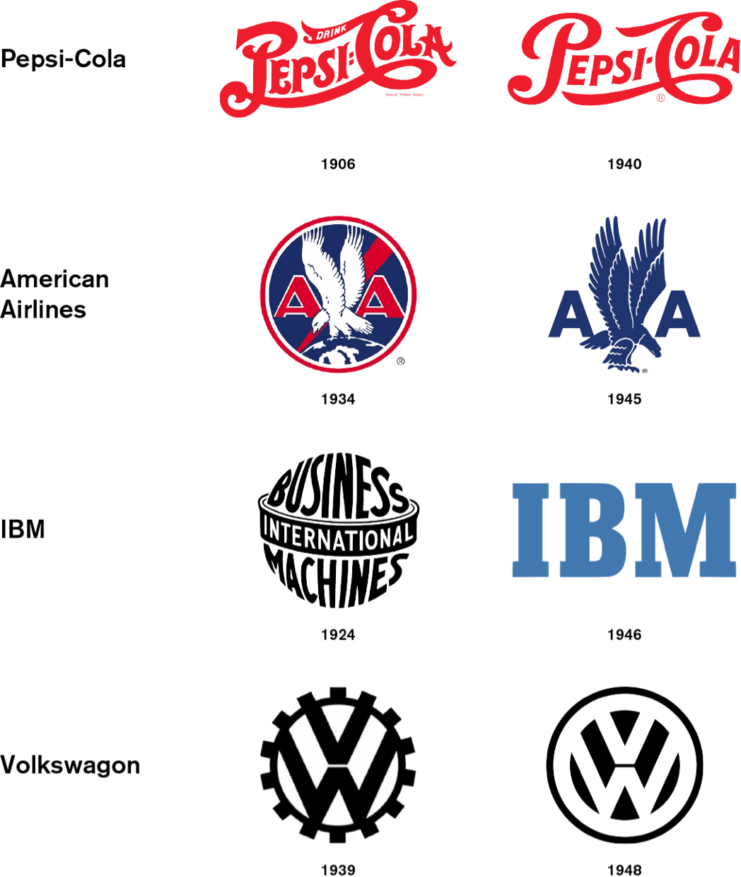An assortment of logos from different time periods by companies Pepsi, American Airlines, IBM, and Volkswagen.